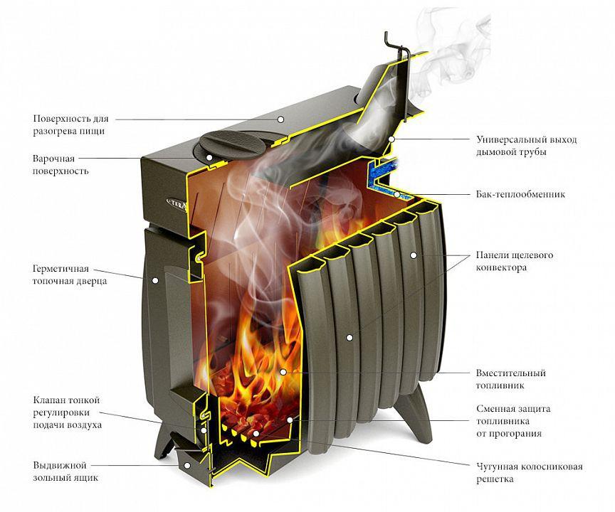 Печь отопительная «Огонь-батарея 5» антрацит