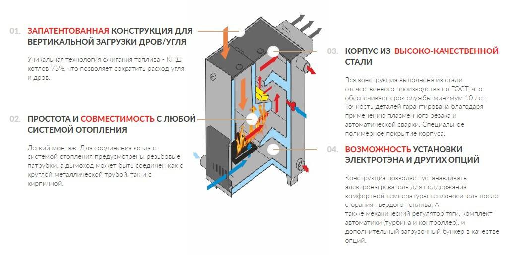 Отопительный котел ДоброХОТ-25М