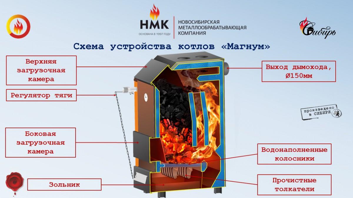 Отопительный котел Магнум 15 кВт