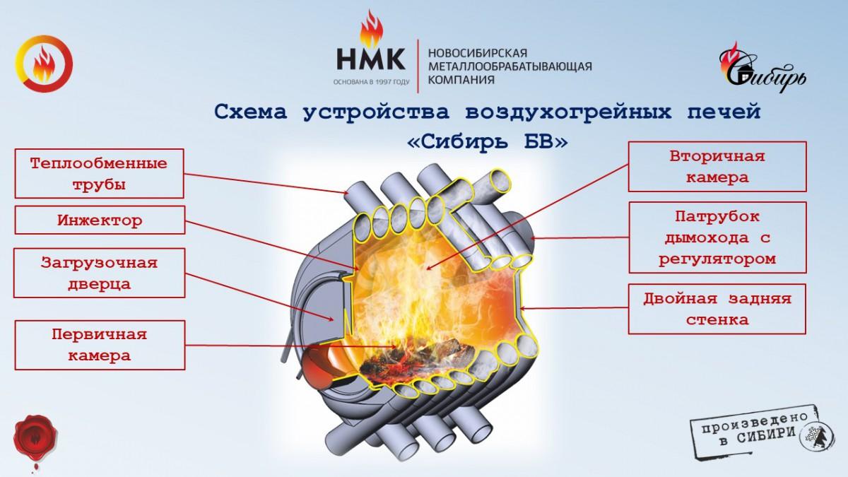 Печь воздухогрейная Сибирь БВ-180