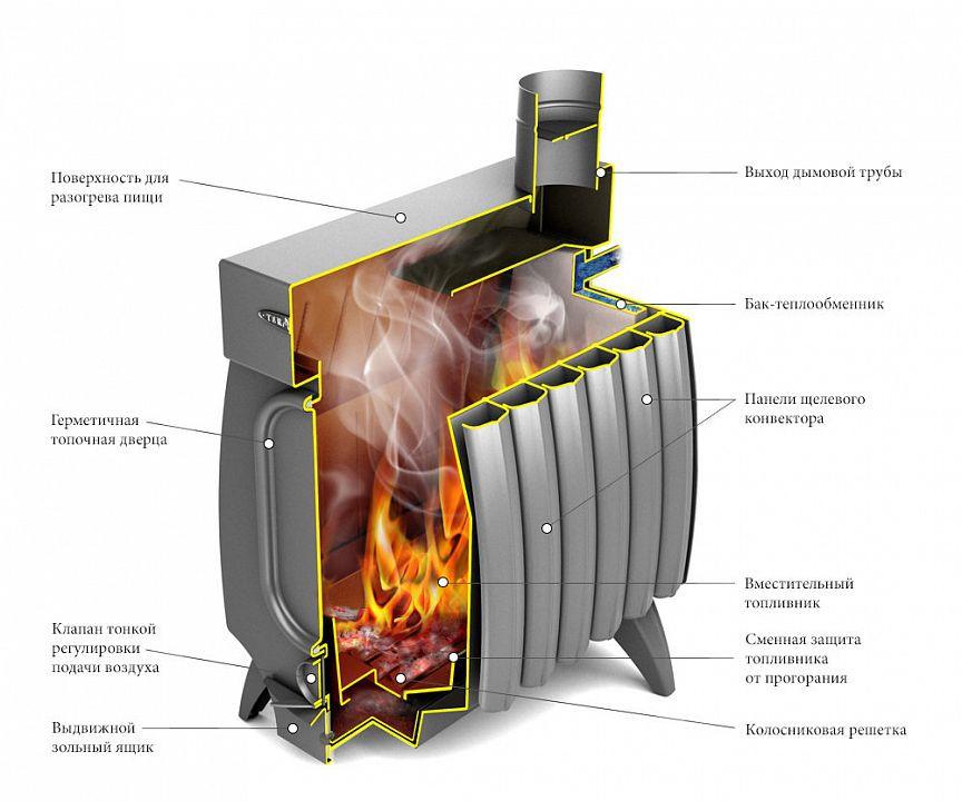 Печь отопительная «Огонь-батарея 7 Лайт» антрацит