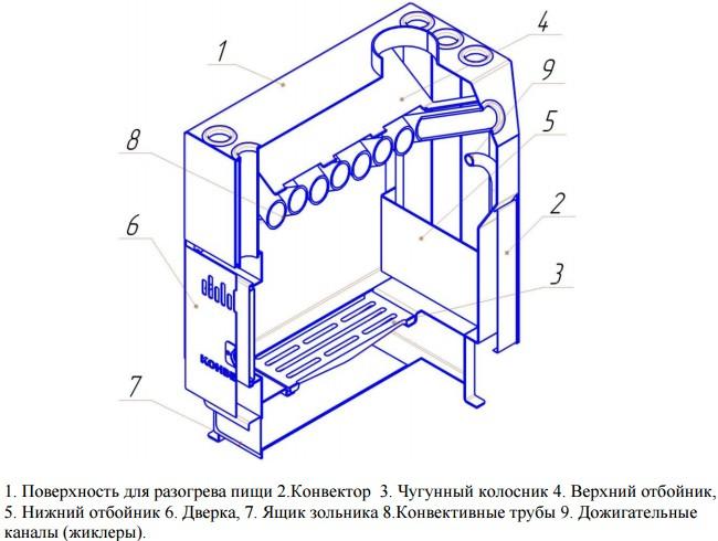 Печь «TERMOFOR Ставр 5»