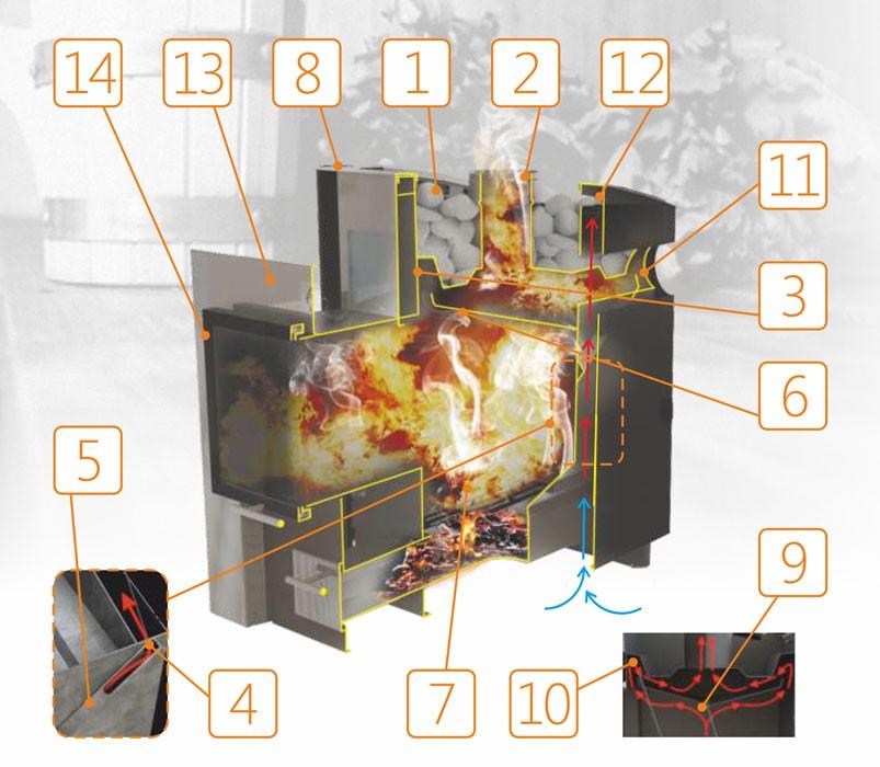 Банная печь Конвектика 16 терракот