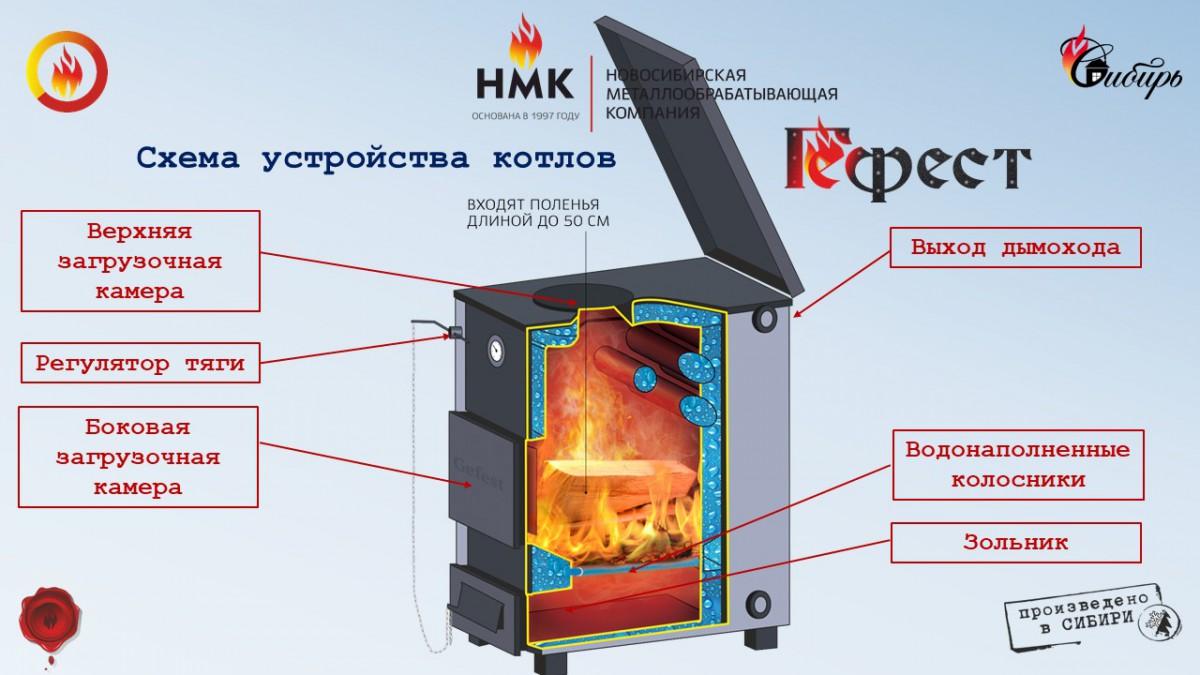 Котел водяного отопления Сибирь Гефест 15 кВт
